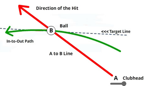 The in to out swing path which enables the golfer to hit accurate golf shots